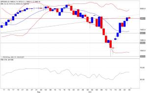Analisi tecnica segnali trading s&p 500 indicatori 27/10/2014