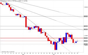 Analisi tecnica segnali trading eur/usd 27/10/2014