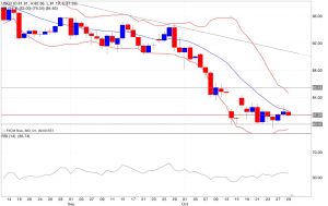 Analisi tecnica segnali trading petrolio indicatori 30/10/2014