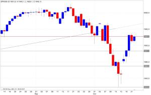 Analisi tecnica segnali di trading s&p500 23/10/2014