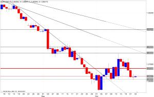 Analisi tecnica segnali trading eur/usd 24/10/2014