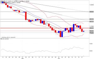 Analisi tecnica segnali di trading eur/usd indicatori 23/10/2014