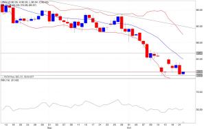 Analisi tecnica segnali di trading petrolio indicatori 23/10/2014