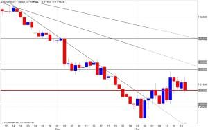 Analisi tecnica segnali trading eur/usd 21/10/2014