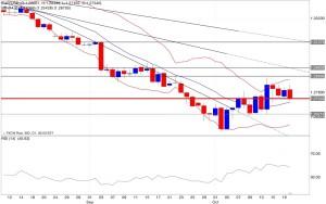 Analisi tecnica segnali trading eur/usd bande di bollinger rsi 21/10/2014