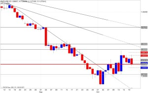 Analisi pivot point eur/usd 21/10/2014
