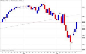 Analisi tecnica segnali trading s&p 500 21/10/2014