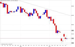 Analisi tecnica segnali trading petrolio 21/10/2014