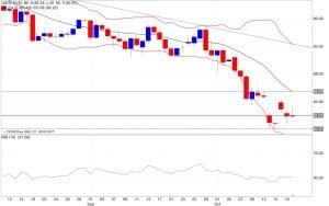 Analisi tecnica segnali trading petrolio bande di bollinger rsi 21/10/2014