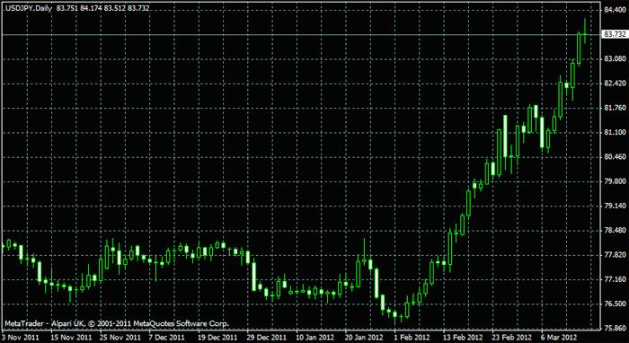 strategia forex daily chart