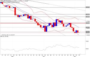 Analisi tecnica segnali trading eur/usd indicatori 06/11/2014