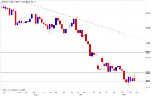 Analisi tecnica segnali trading petrolio 10/11/2014
