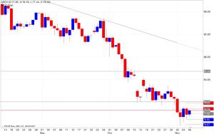 Analisi pivot point petrolio 07/11/2014