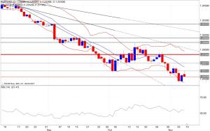 Analisi tecnica segnali trading eur/usd 10/11/2014 indicatori