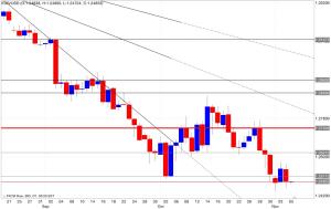 Analisi tecnica segnali trading eur/usd 06/11/2014