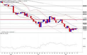Analisi tecnica segnali trading eur/usd indicatori 14/11/2014