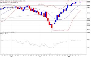 Analisi tecnica segnali trading s&p500 indicatori 14/11/2014
