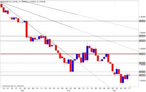 Analisi tecnica segnali trading eur/usd 12/11/2014