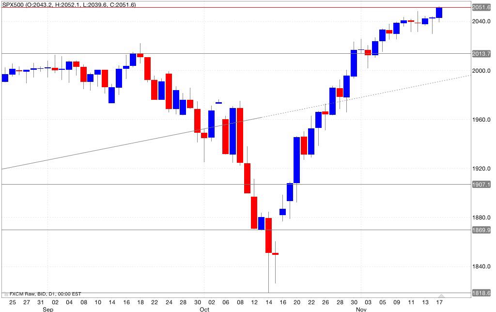 Analisi tecnica s&p500 18/11/2014