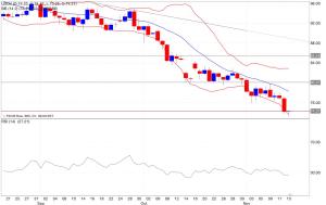 Analisi tecnica segnali trading petrolio indicatori 14/11/2014