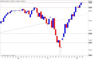 Analisi tecnica segnali trading s&p500 07/11/2014