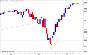 Analisi tecnica segnali trading s&p500 14/11/2014