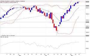 Analisi tecnica segnali trading s&p500 indicatori 11/11/2014