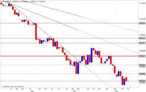 Analisi tecnica segnali trading eur/usd 11/11/2014