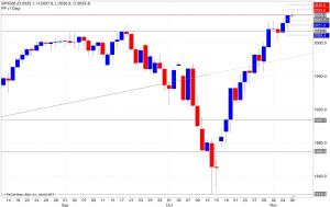 Analisi pivot point s&p500 07/11/2014