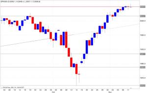 Analisi tecnica segnali trading s&p500 12/11/2014
