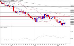 Analisi tecnica segnali trading eur/usd indicatori 12/11/2014