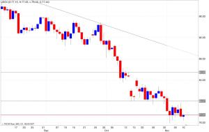 Analisi tecnica segnali trading petrolio 11/11/2014
