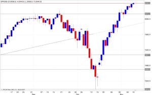 Analisi tecnica segnali trading s&p500 11/11/2014