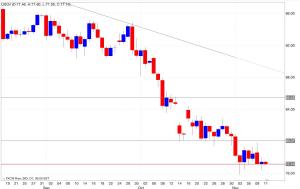 Analisi tecnica segnali trading petrolio 12/11/2014