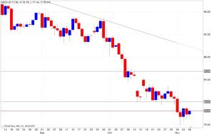Analisi tecnica segnali trading petrolio 07/11/2014