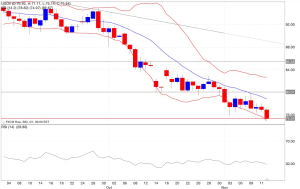 Analisi tecnica segnali trading petrolio indicatori12/11/2014