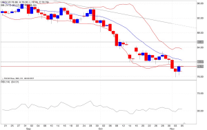 Analisi tecnica segnali trading petrolio indicatori 06/11/2014