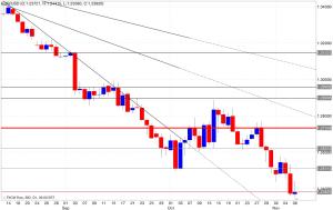 Analisi tecnica segnali trading eur/usd 07/11/2014