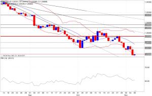 Analisi tecnica segnali trading eur/usd indicatori 07/11/2014