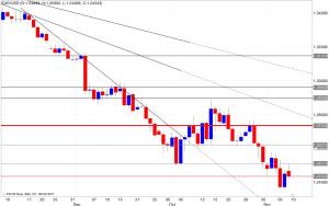 Analisi tecnica segnali trading eur/usd 10/11/2014