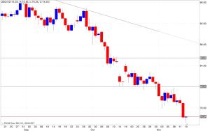 Analisi tecnica segnali trading petrolio14/11/2014