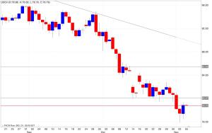 Analisi tecnica segnali trading petrolio 06/11/2014