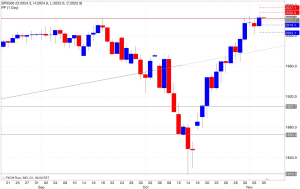 Analisi pivot point s&p500 06/11/2014