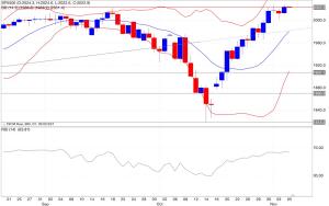 Analisi tecnica segnali trading s&p500 indicatori 06/11/2014