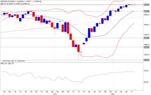 Analisi tecnica segnali trading s&p500 indicatori12/11/2014