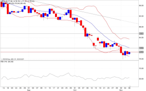 Analisi tecnica segnali trading petrolio indicatori 07/11/2014