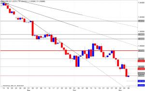 Analisi pivot point eur/usd 07/11/2014