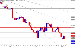 Analisi pivot point eur/usd 06/11/2014