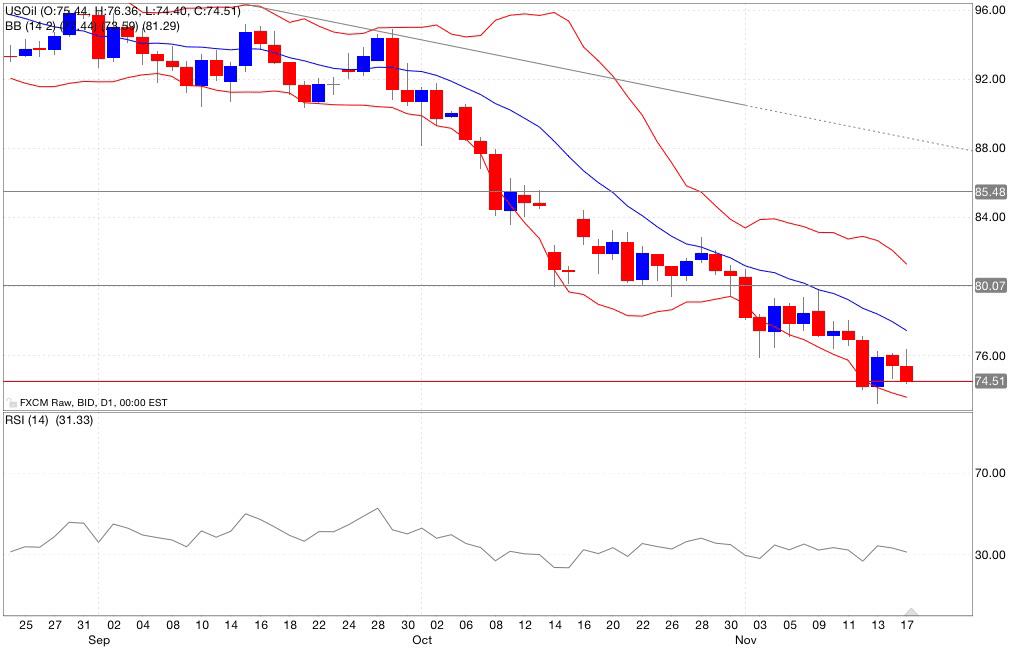 Analisi tecnica petrolio indicatori 18/11/2014