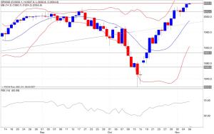 Analisi tecnica segnali trading s&p500 indicatori 07/11/2014